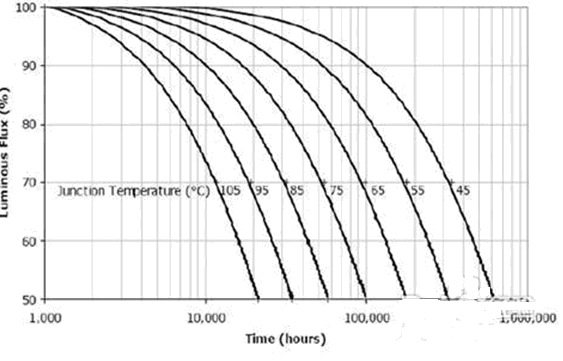 How long is the life of LED fluorescent light source?